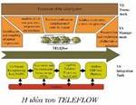 TELEFLOW